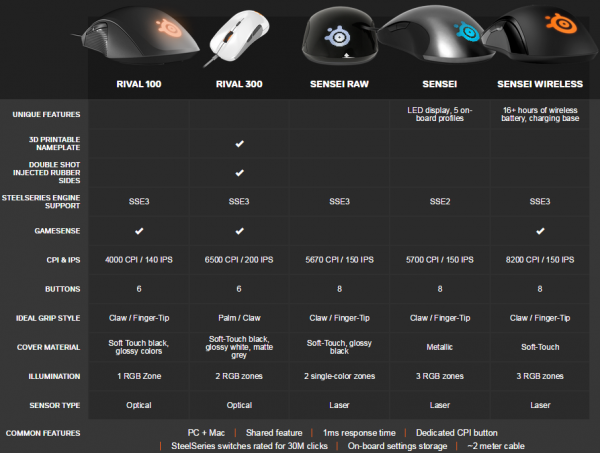 comparatif-souris-steelseries-2015